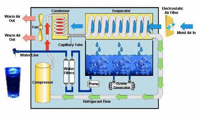 The Need For Water Purification Techniques