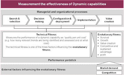 measuring the effectiveness of teams essay Using kpis to measure a project team's effectiveness key performance indicators play an indispensable role in project management and aid in measuring the.