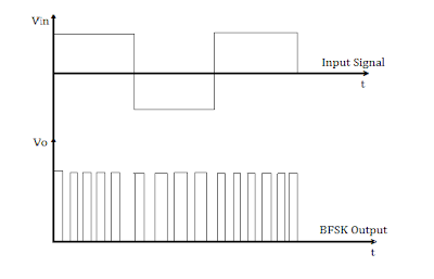 Waveforms of BFSK