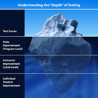 careertechtesting.blog...