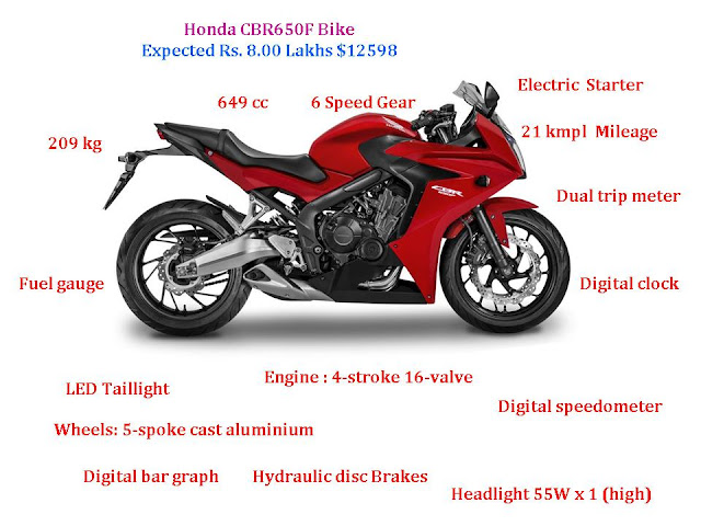 Learn New Things: Honda CBR650F Bike Price & Specification