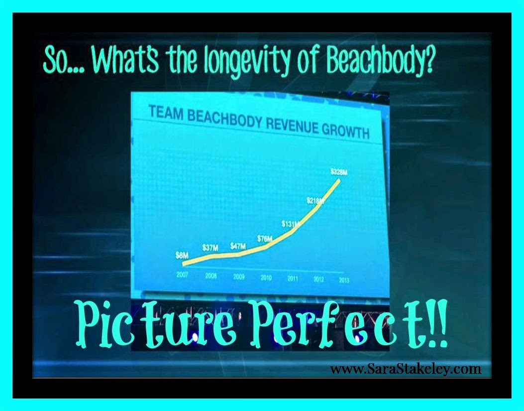 projections from Beachbody