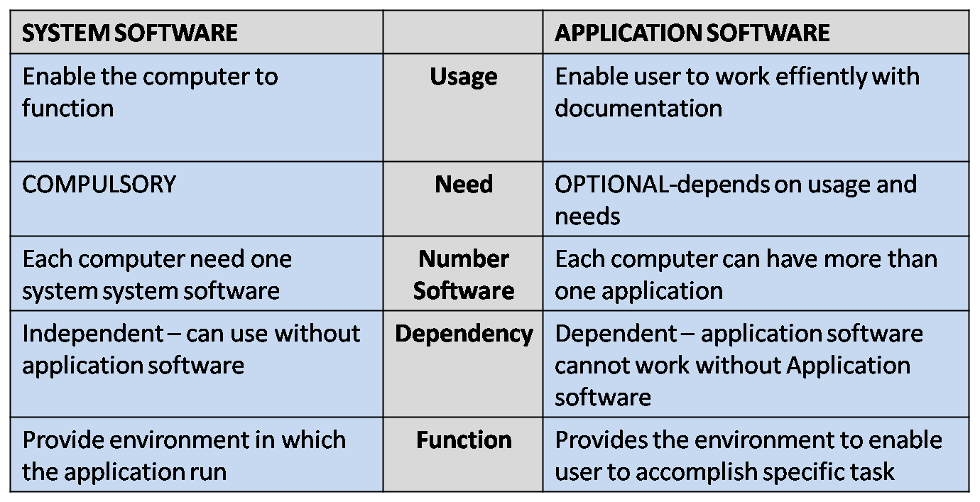 system software and application software System software vs application software system software manages and operates computer hardware thereby providing a platform for other application software the one name that comes to mind in hearing the words system software is operating system like linux, mac os x, or windows operating system makes it possible for.