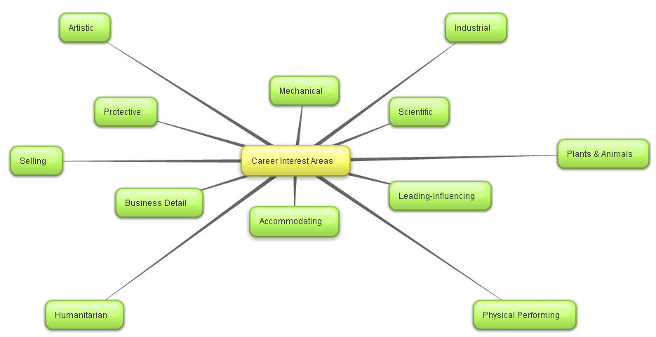 EDT 5410 950   Intro to Educational Tech: Concept Mapping