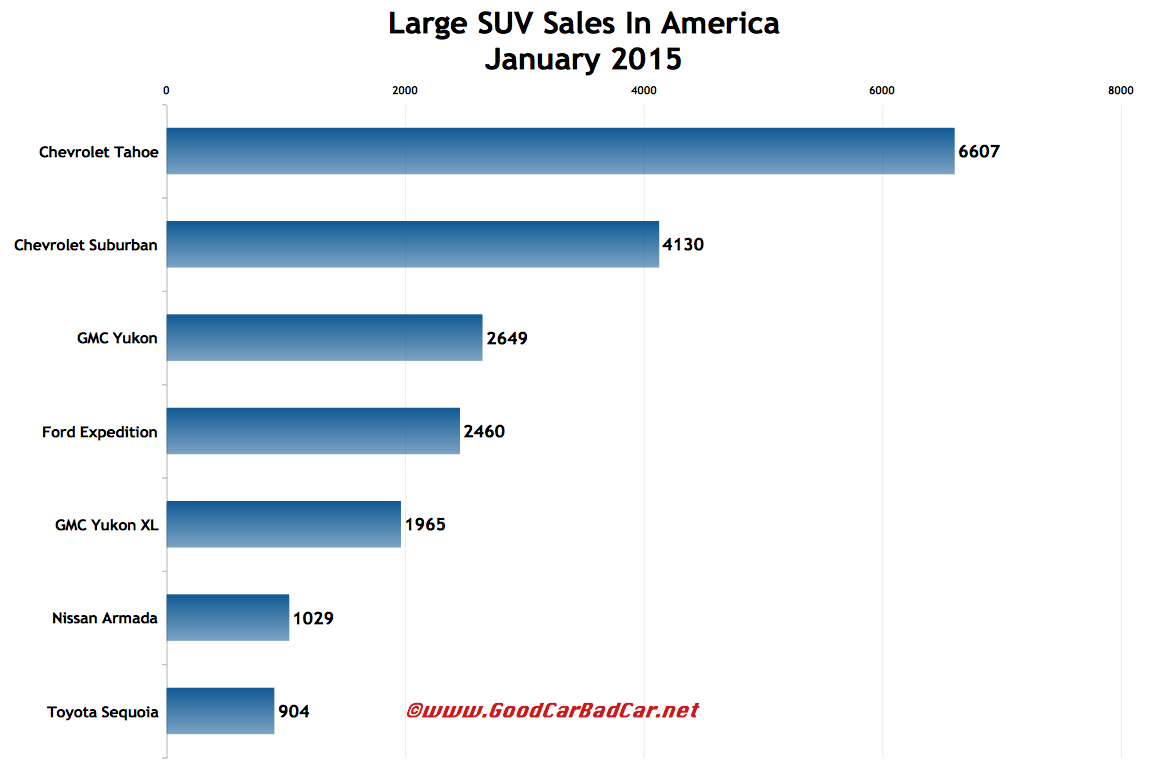 USA large SUV sales chart January 2015