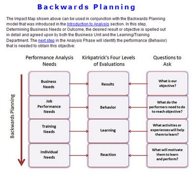 Backward Planning Template