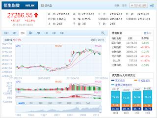 中国株コバンザメ投資 香港ハンセン指数20150514