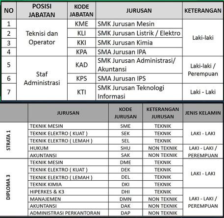 Loker SMA, Lowongan SMK, Info kerja D3, Peluang karir S1