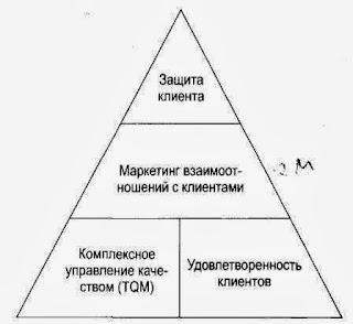 Пирамида доверия - 4 основных элемента маркетинга защиты клиента
