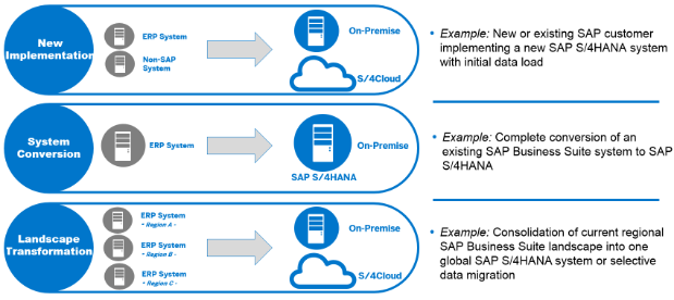 resume for data migration in sap bibtex thesis style
