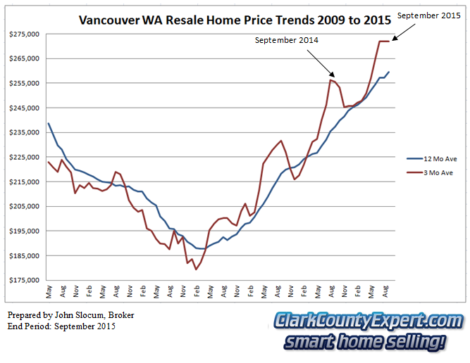 Vancouver WA Resale Home Sales September 2015 - Average Sales Price Trends