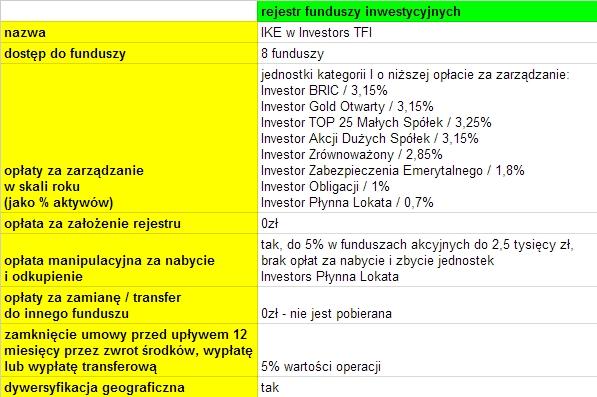 IKE Investors TFI 2015