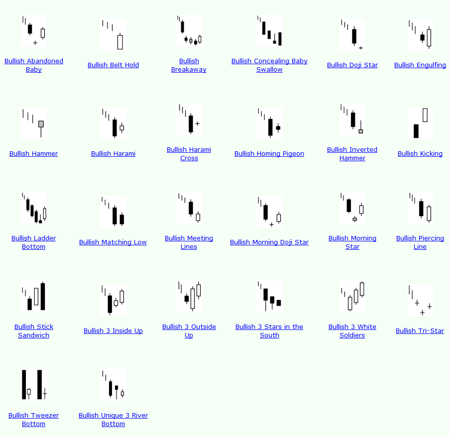 Forex reversal patterns are on chart candlestick formations of one or more candles or bigger chart patterns which forecast price reversals. Every chart pattern has a mass sentiment component that can help a trader in gauging potential price swings.
