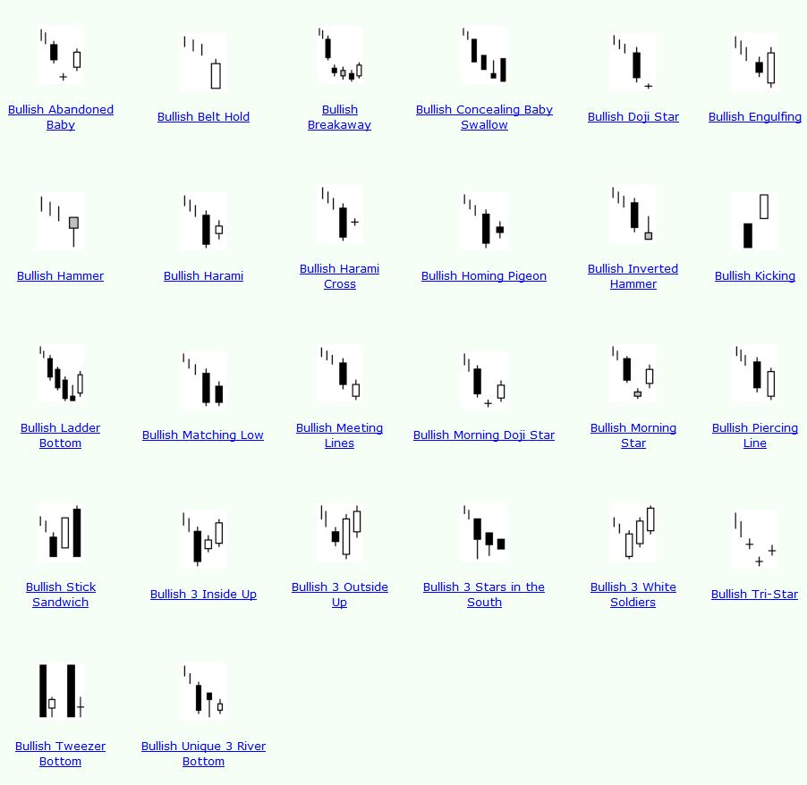 Forex cs pattern