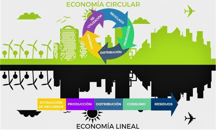 Economía Circular