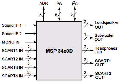 Hình 6 - Sơ đồ tổng quát của mạch xử lý âm thanh Audio Processor.