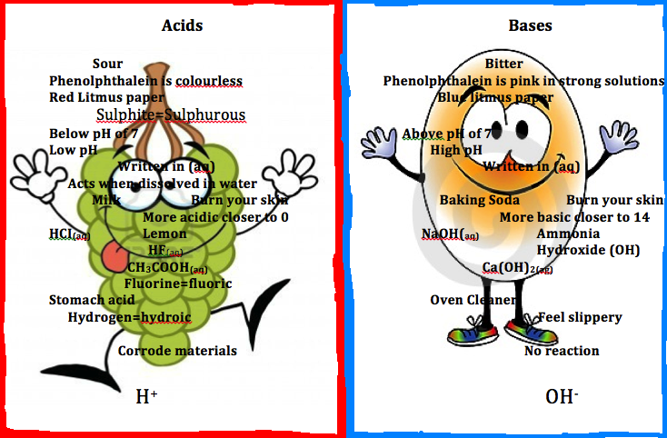 Science 10 Digital: Acids and Bases Poster