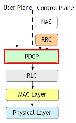 Packet Data Convergence Protocol (PDCP) in LTE