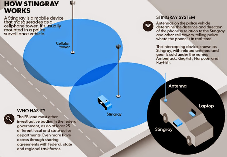 stingray-cellphone-spying-software-works
