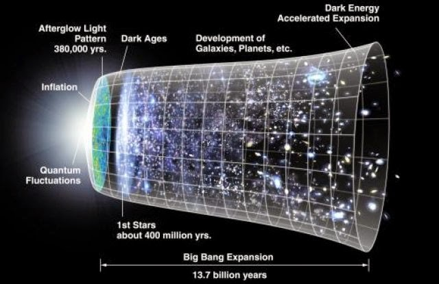 New Model Suggests The Big Bang Never Happened