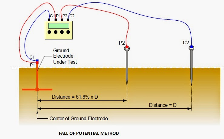 Fall of Potential method; Earth pit testing method