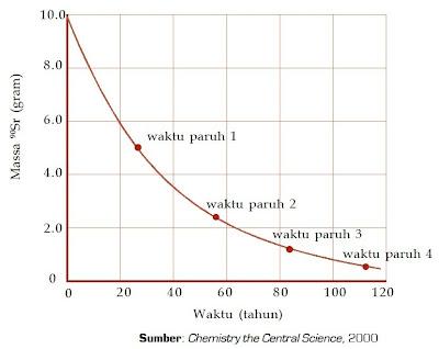 Grafik Waktu terhadap Massa 90Sr