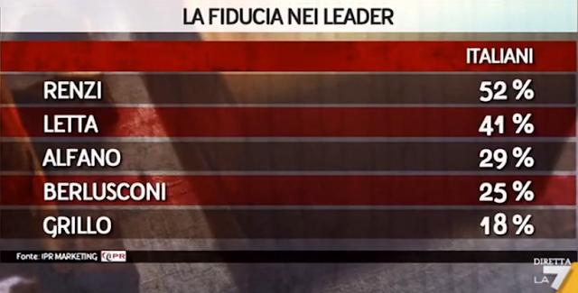 Sondaggio Ipr per Piazzapulita: la fiducia in Matteo Renzi sale al 52%, più del doppio di quella verso Silvio Berlusconi. La maggioranza degli elettori PD preferirebbe tornare al voto subito dopo l'approvazione di una nuova legge elettorale.