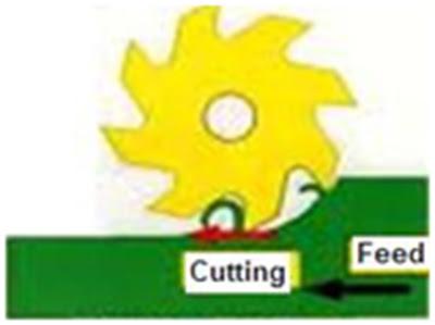 Down Cut Milling