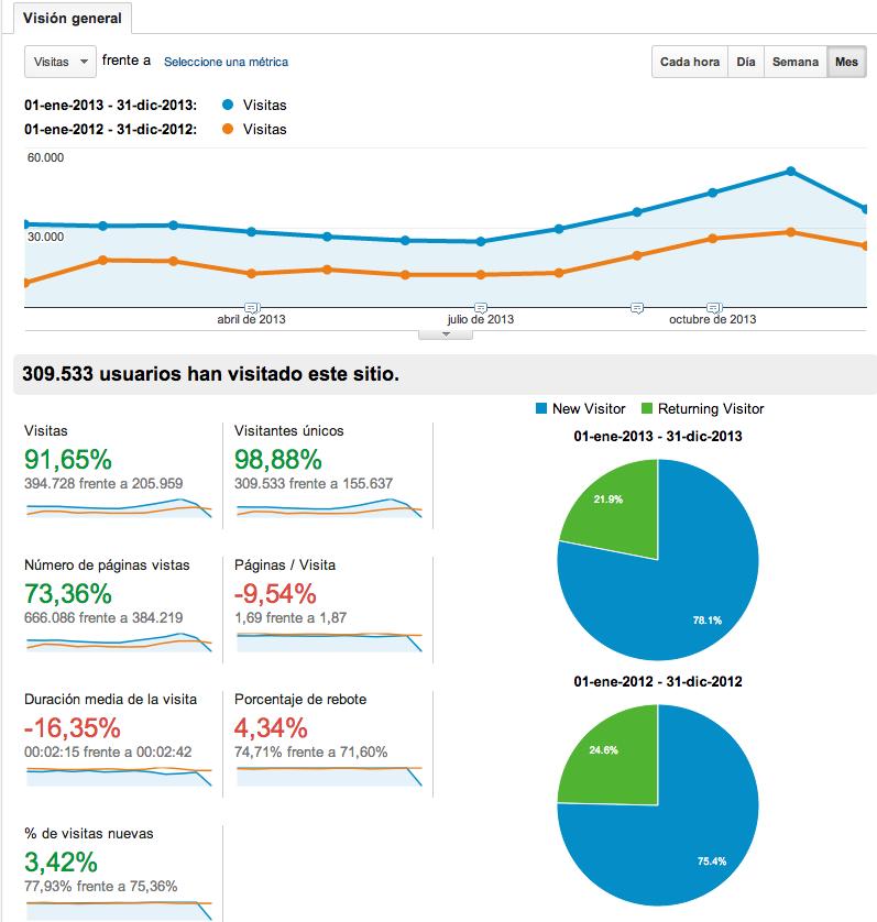 Estadísticas comparativas 2013 vs 2012 de iniciaBlog. Visitas