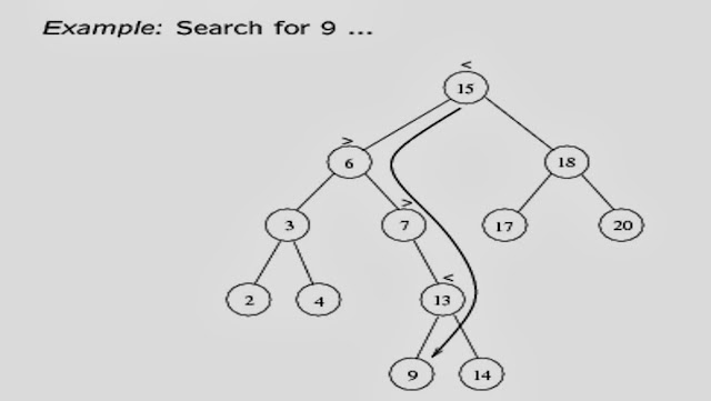 example for search in bst