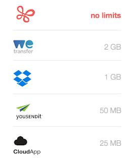 """تعرف أسرع وأقصر طريقة لنقل الملفات هواتفك وأجهزتك بوابة 2014,2015 â€ڈظ""""ظ%8"""