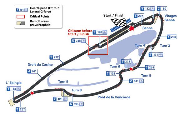 Circuito Gilles Villeneuve : Mates pit stop