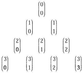 pola Segitiga Pascal tersebut dapat dituliskan dalam bentuk simbol banyaknya kombinasi
