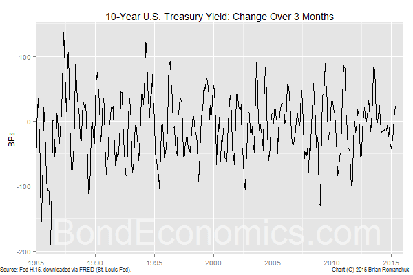 Chart: 3-Month Change in 10-year Treasury Yield