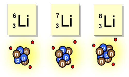 atoms of the same element can have different numbers ofAtomic Number Example
