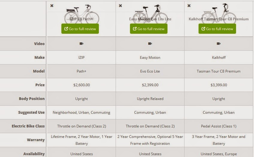 Bike Comparison Guide Electric Bike Review Compare