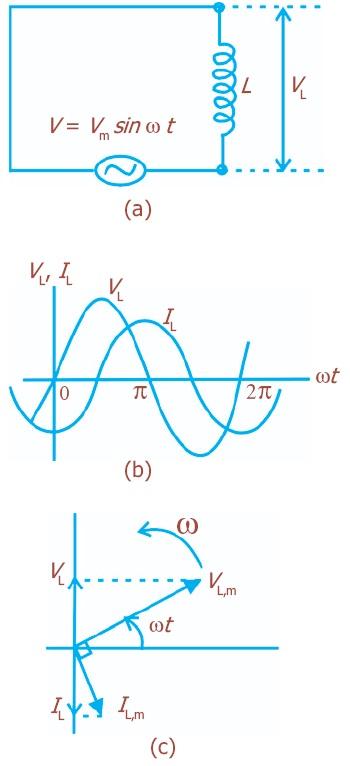 Rangkaian arus bolak balik listrik daya resonansi pengertian a rangkaian induktif b arus berbeda fase dengan tegangan c diagram fasor arus dan tegangan yang berbeda fase ccuart Image collections