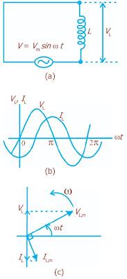 (a) Rangkaian induktif (b) Arus berbeda fase dengan tegangan (c) Diagram fasor arus dan tegangan yang berbeda fase