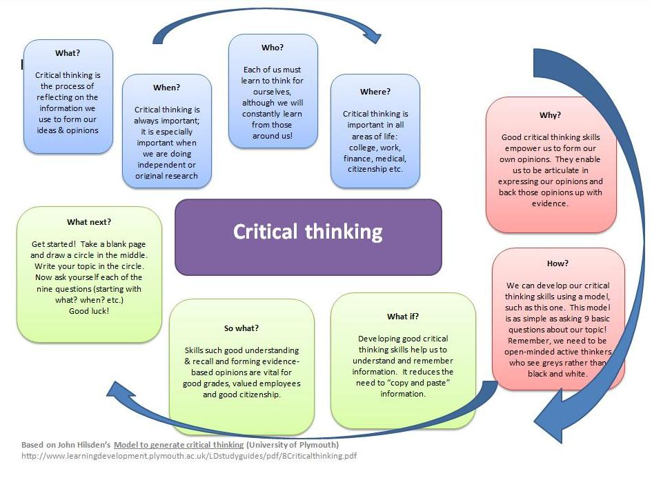 Critical thinking paper topics