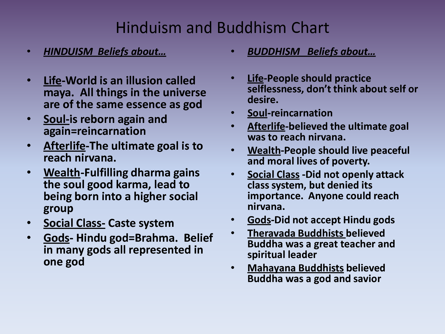 confucianism vs hinduism Hinduism is, some would say, the world's most ancient and sprawling religion its scriptures and teachings are voluminous and wide-ranging, addressing everything from science and history to.