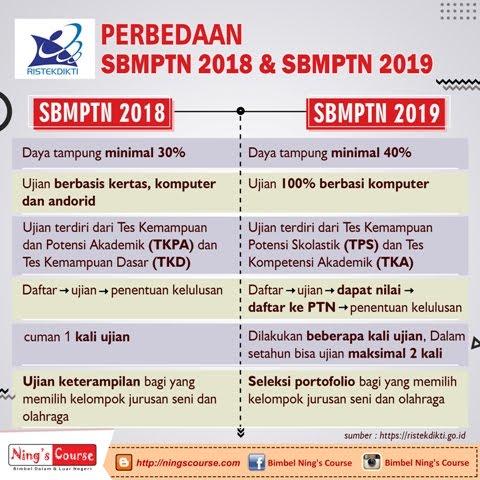 INFO SBMPTN 2019 LENGKAP