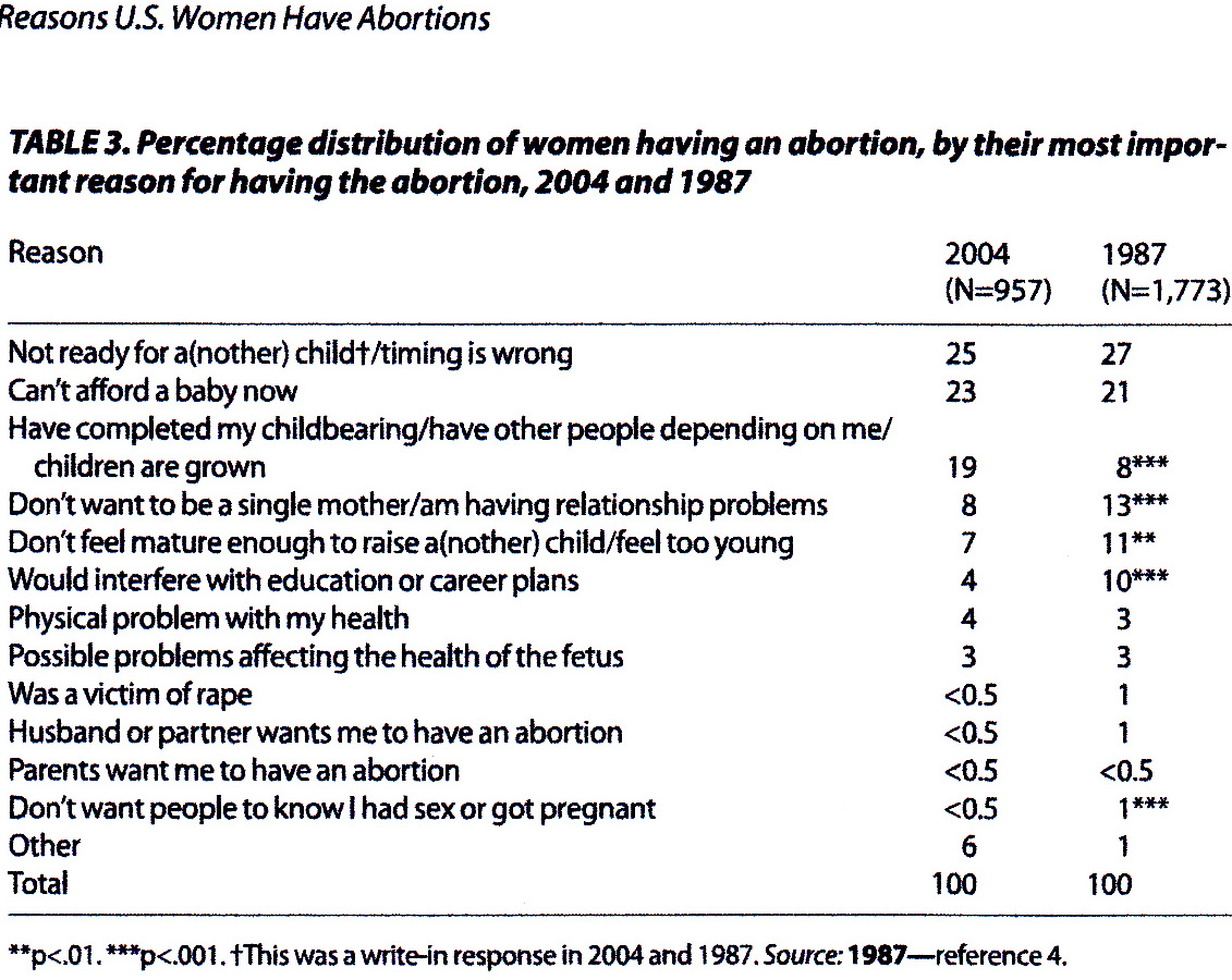 the reasons why women opted for abortion A study in 2005 by guttmacher institute surveyed women on the reasons why they had an abortion: 73 percent of respondents said they could not afford to have the.