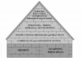 learning principles in the design of a house