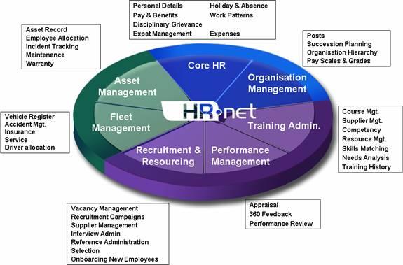 advantages of human resource management information system