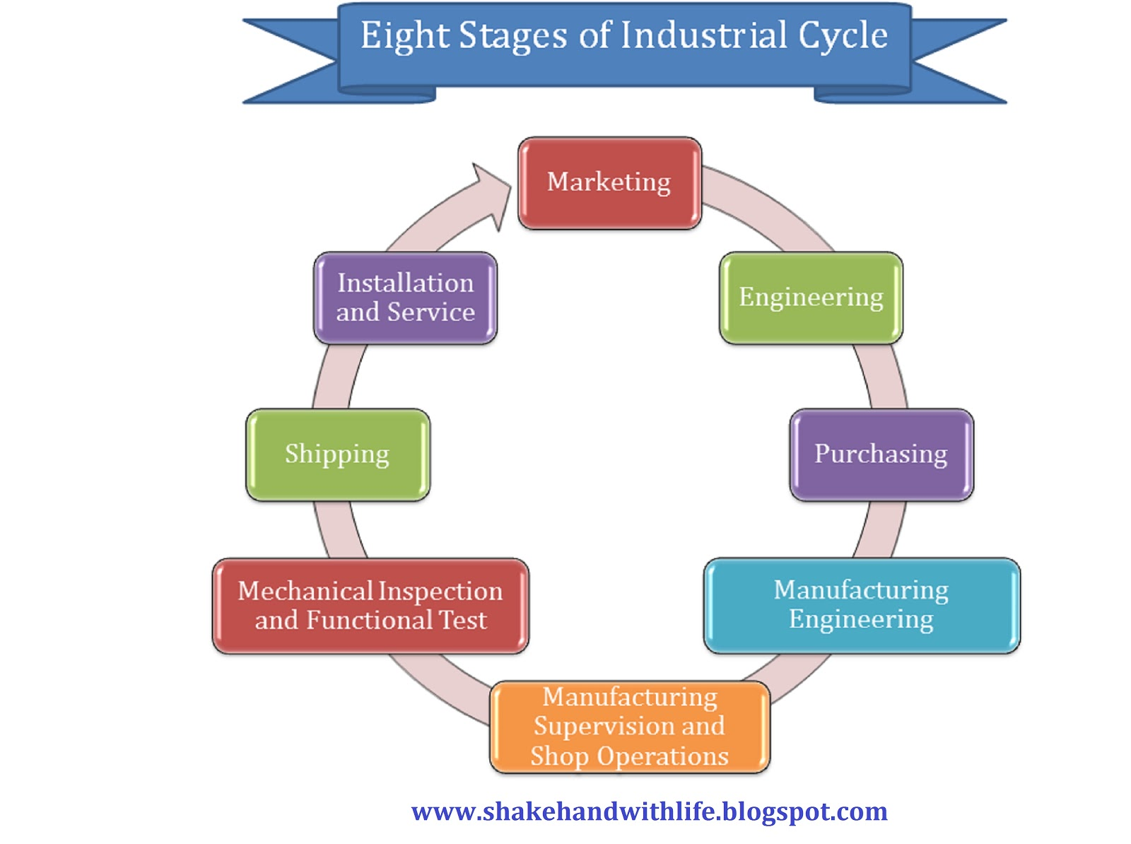 electronics industry life cycle stages The terms product life cycle, industry life cycle, and business life cycle refer to the four stages of introduction, growth, maturity, and decline to simplify the discussion, the focus will be on the product life cycle with indication as to where the industry and business life cycles differ in important ways.