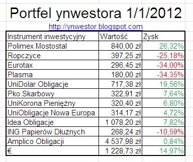 inwestycje ynwestora