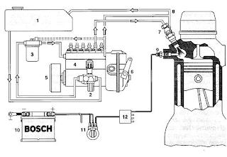 Fungsi Kompenen komponen Sistem Bahan bakar diesel