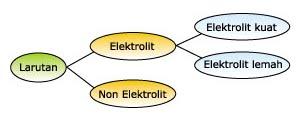 Larutan Elektrolit dan Non Elektrolit - Yulpan Blog