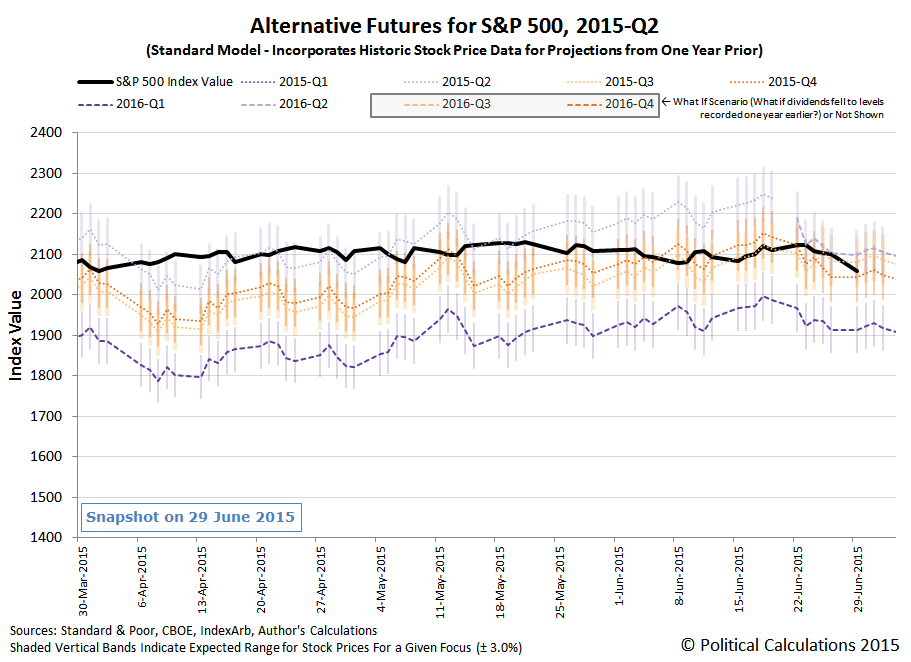 S&P 500 - Alternative Futures - 2015-Q2 - Standard Model - Snapshot 2015-06-29