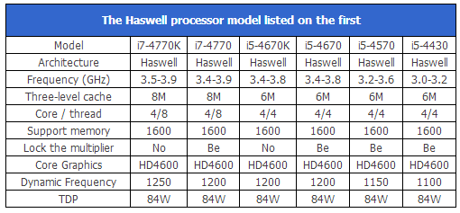 Haswell Processor specs leaked